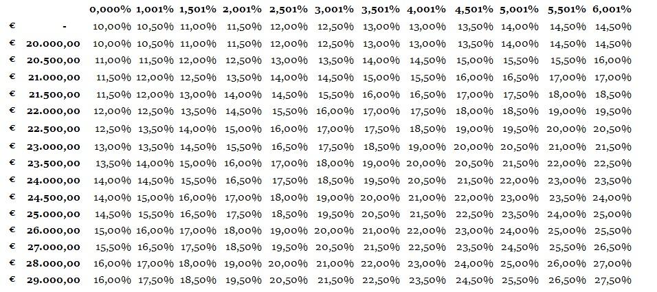 financieringslast-percentages 2017